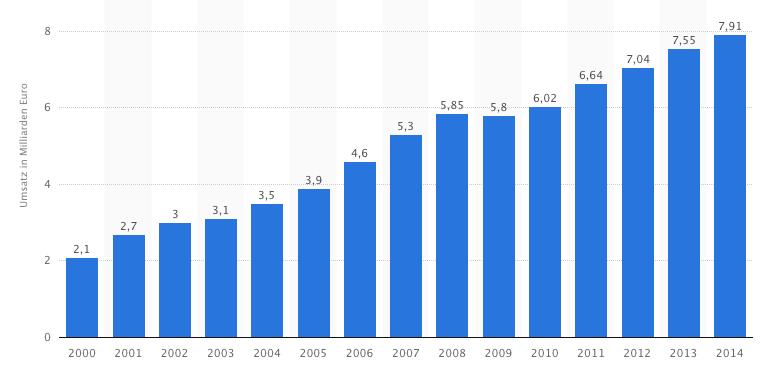 Biobranche: Umsatz Bio-Lebensmittel in Deutschland 2000 bis 2014