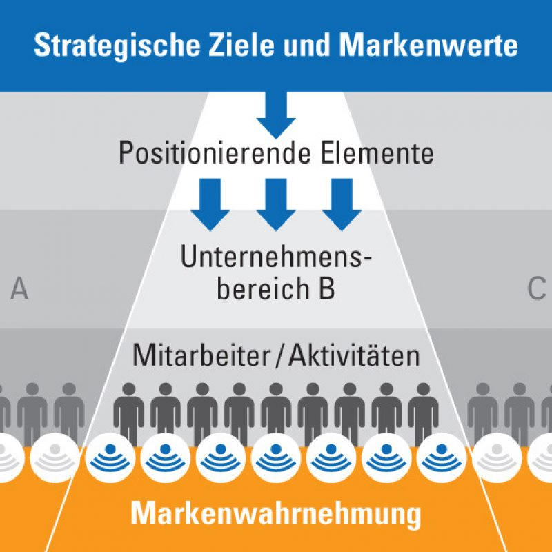 Strategische Ziele und Markenwerte