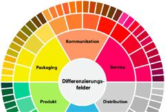 Alleinstellungsmerkmale Markendifferenzierung Differenzierungsfelder Markentechnik Consulting