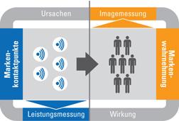 Controlling-Leistungsmessung-Markenführung Markentechnik Consulting