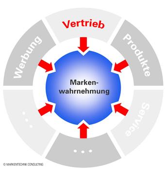 Den Vertrieb zur Markenbildung nutzen