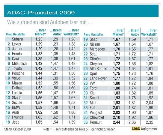 ADAC-Studie: Subaru hat die zufriedensten Kunden. Was bedeutet das für die Markenführung?