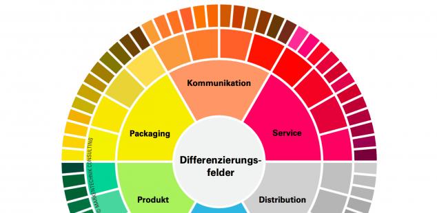 Differenzierungsfelder Alleinstellungsmerkmale Markenführung